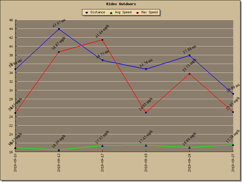 Graph of Rides Outdoors