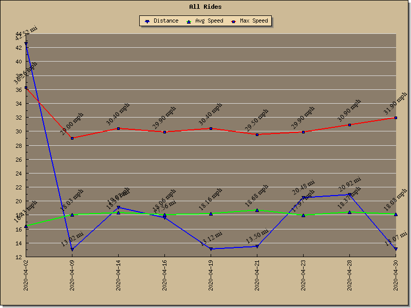Graph of All Rides