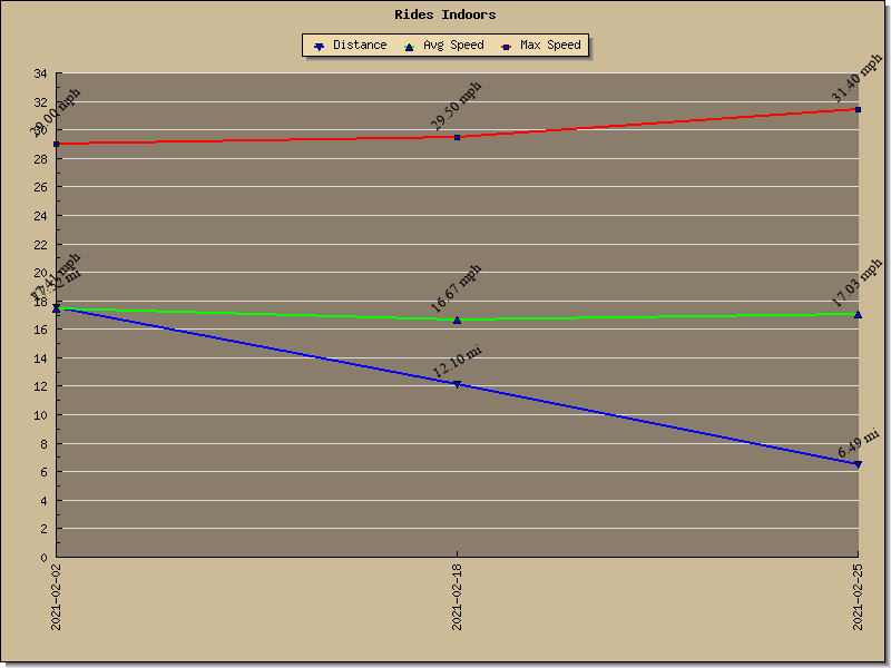 Graph of Rides Indoors